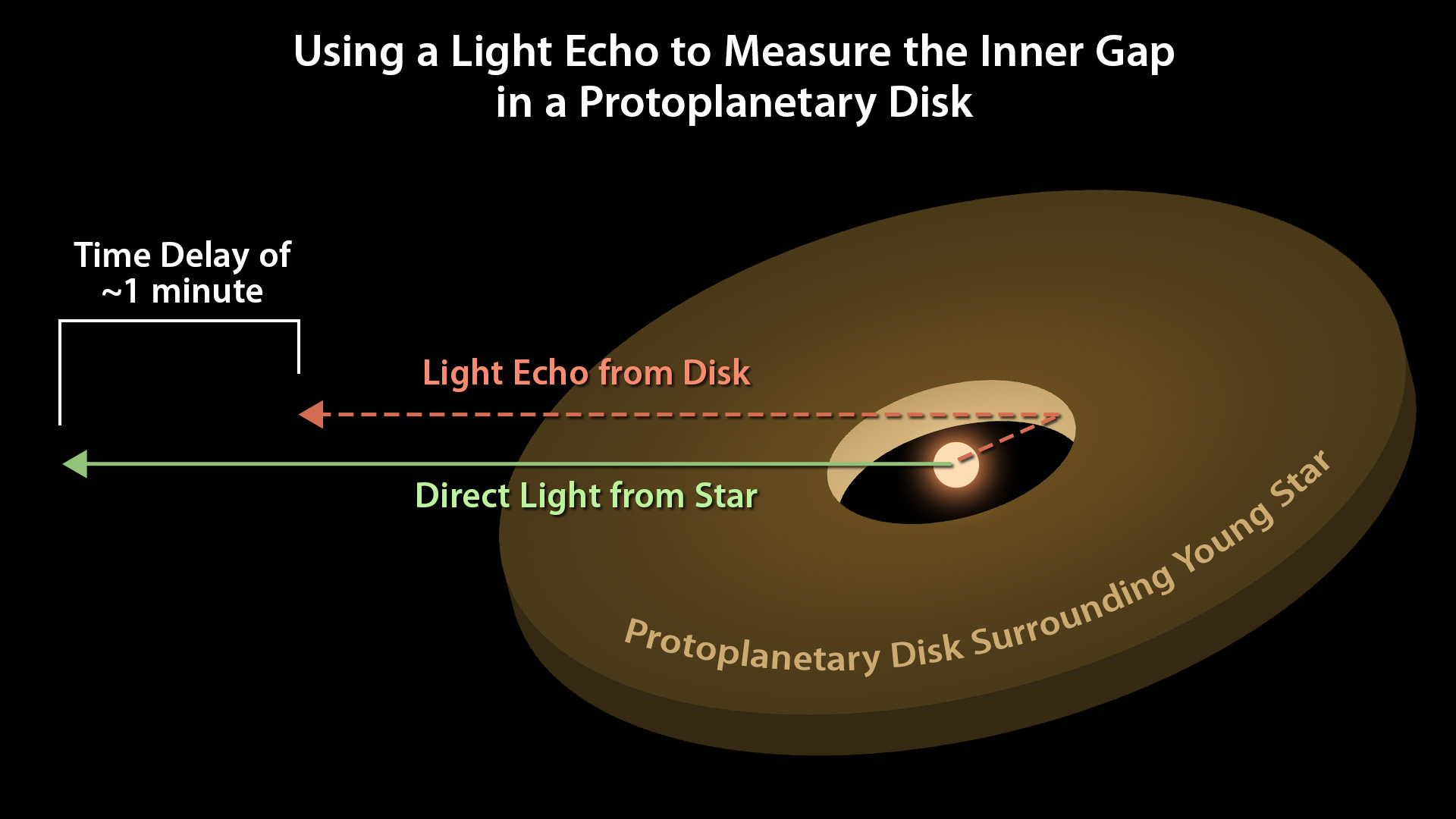 Астрономы могут использовать световое эхо для измерения расстояний от звезды до окружающего ее протопланетного диска. Эта диаграмма иллюстрирует схему, по которой проходит процесс замедления времени (светового эха): замедление времени пропорционально расстоянию от звезды до протопланетного диска. Credits: NASA/JPL-Caltech